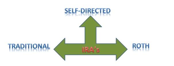 Types of IRA's